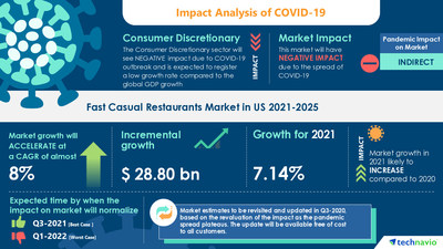 Attractive Opportunities in Fast Casual Restaurants Market in US by Product - Forecast and Analysis 2021-2025