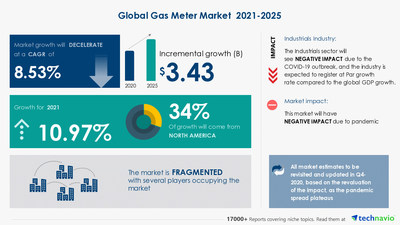 Attractive Opportunities in Gas Meter Market by Product and Geography - Forecast and Analysis 2021-2025