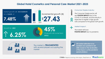Attractive Opportunities in Halal Cosmetics and Personal Care Market by Product, Distribution Channel, and Geography - Forecast and Analysis 2021-2025