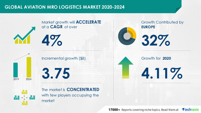 Attractive Opportunities in Aviation MRO Logistics Market by End-user and Geography - Forecast and Analysis 2020-2024