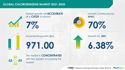 Attractive Opportunities in Chlorobenzene Market by Type and Geography - Forecast and Analysis 2021-2025