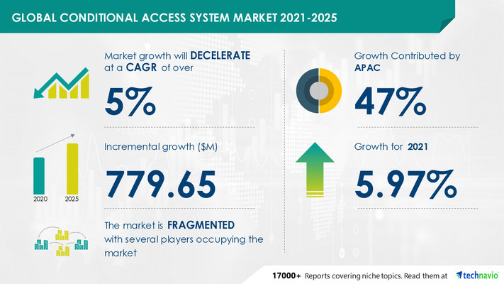 Technavio has announced its latest market research report titled Conditional Access System Market by Type, Application, and Geography - Forecast and Analysis 2021-2025
