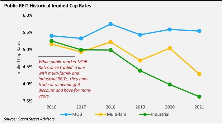 Public REIT Historical Implied Cap Rates (PRNewsfoto/Elliott Investment Management L.P.)