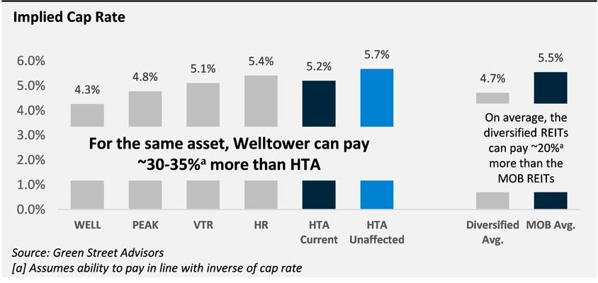 Implied Cap Rate (PRNewsfoto/Elliott Investment Management L.P.)