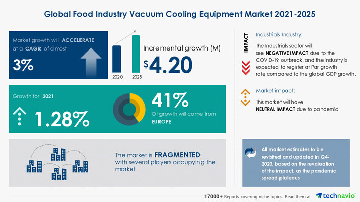 Attractive Opportunities in Food Industry Vacuum Cooling Equipment Market by Application and Geography - Forecast and Analysis 2021-2025