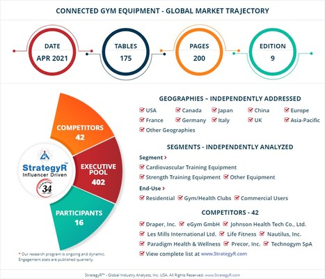 Global Connected Gym Equipment Market