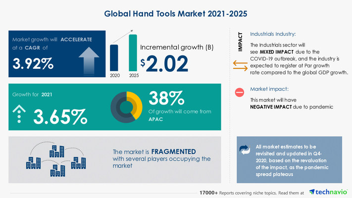 Attractive Opportunities in Hand Tools Market by Application, End-user, and Geography - Forecast and Analysis 2021-2025