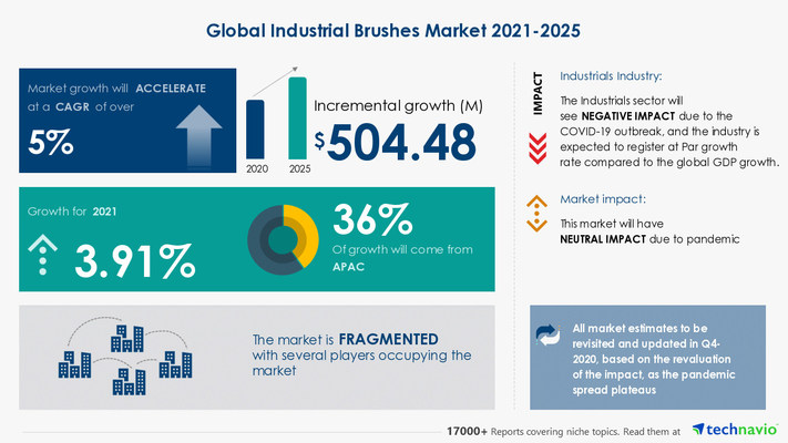 Industrial Brushes Market by End-user and Geography - Forecast and Analysis 2021-2025 Market Research Report is now Available at Technavio