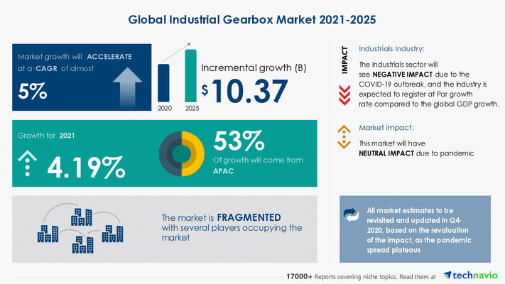 Attractive Opportunities in Industrial Gearbox Market by Product, End-user, and Geography - Forecast and Analysis 2021-2025