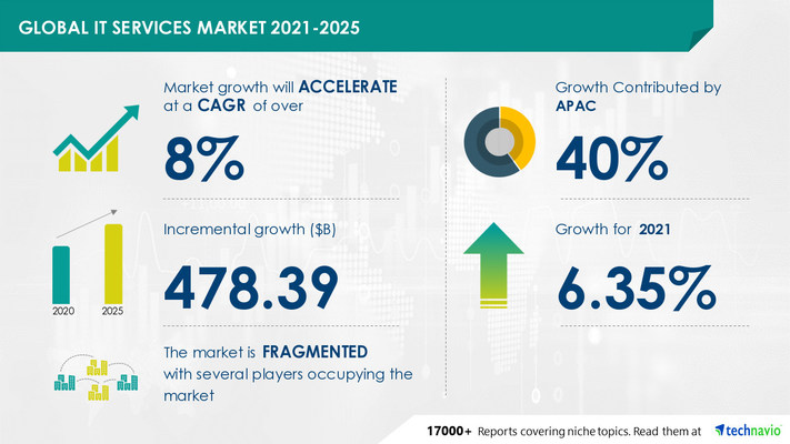 Attractive Opportunities in IT Services Market by Service and Geography - Forecast and Analysis 2021-2025