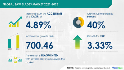 Attractive Opportunities in Saw Blades Market by Product and Geography - Forecast and Analysis 2021-2025